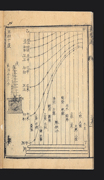 Biao du shuo [trans.: Explanation of the Gnomon]. Sabatino de URSIS.
