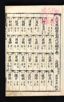 Shisho wakan gounzu or Shisho wakan koto hennen gounzu [A Chronology of Japanese and Chinese History