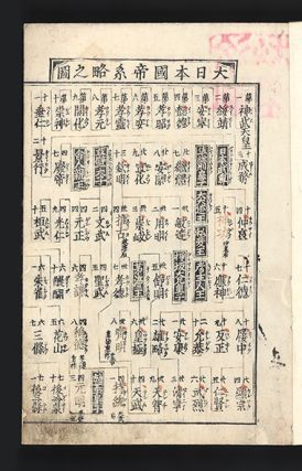 Shisho wakan gounzu or Shisho wakan koto hennen gounzu [A Chronology of Japanese and Chinese History].