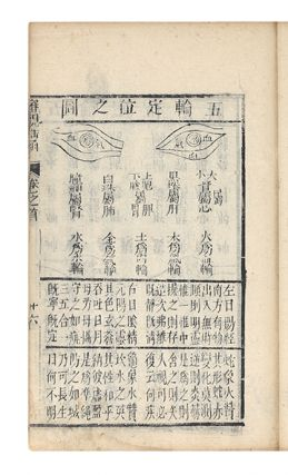 Fu shi yan ke shen shi yao han (alternative title: Yan ke da quan) [trans.: Dr. Fu's Study and Treatment of Eye Diseases (alternative title: Precious Book of Ophthalmology)].